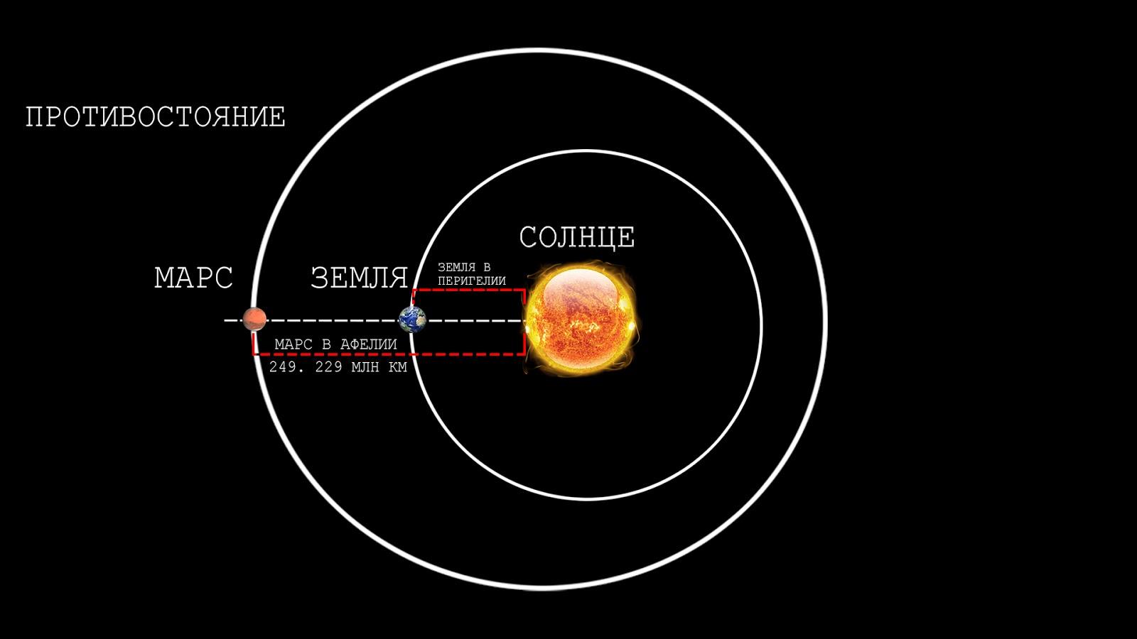 earth's orbit distance - HD1408×852